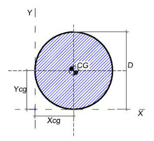 Seção Transversal Circular Cheia