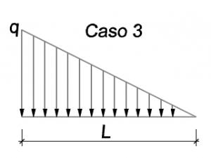 Carga distribuida forma triangular