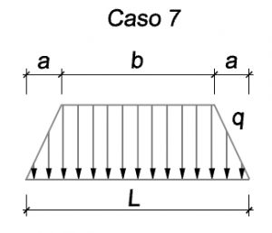 Carga linear trapezoidal